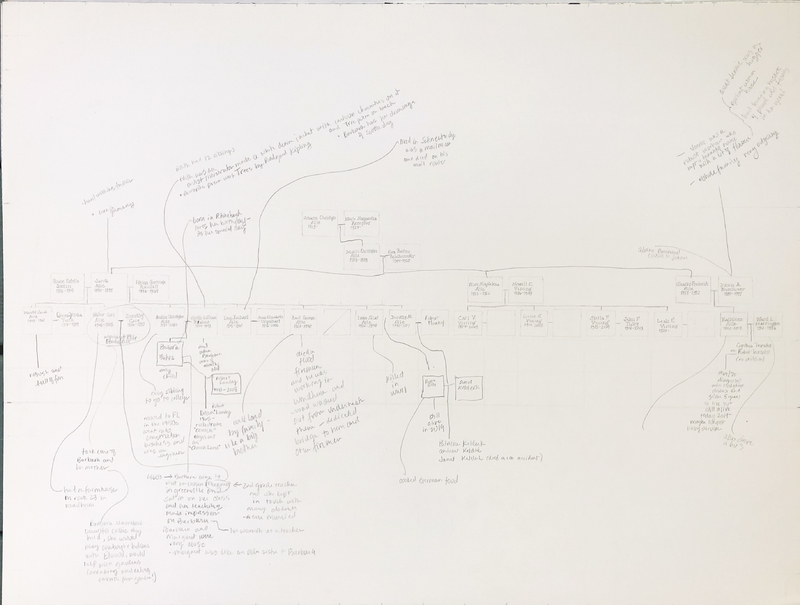 Prattsville Drawings, Alle family tree