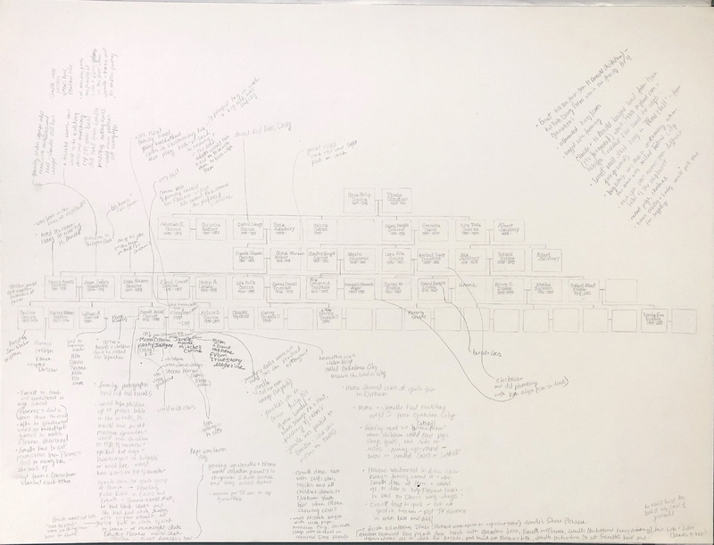 Prattsville Drawings, Conine family tree